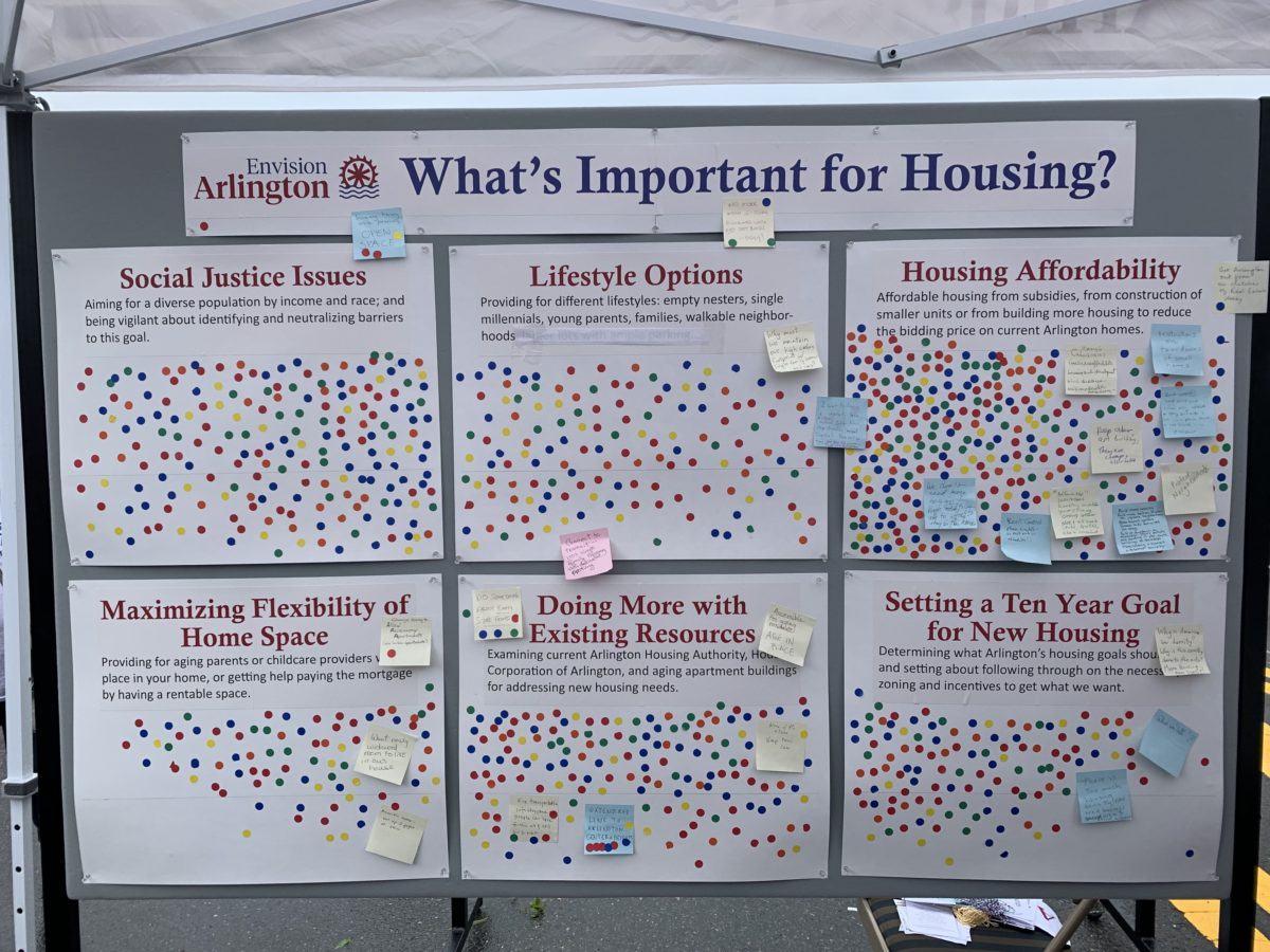 What's important for Housing – a Community Conversation