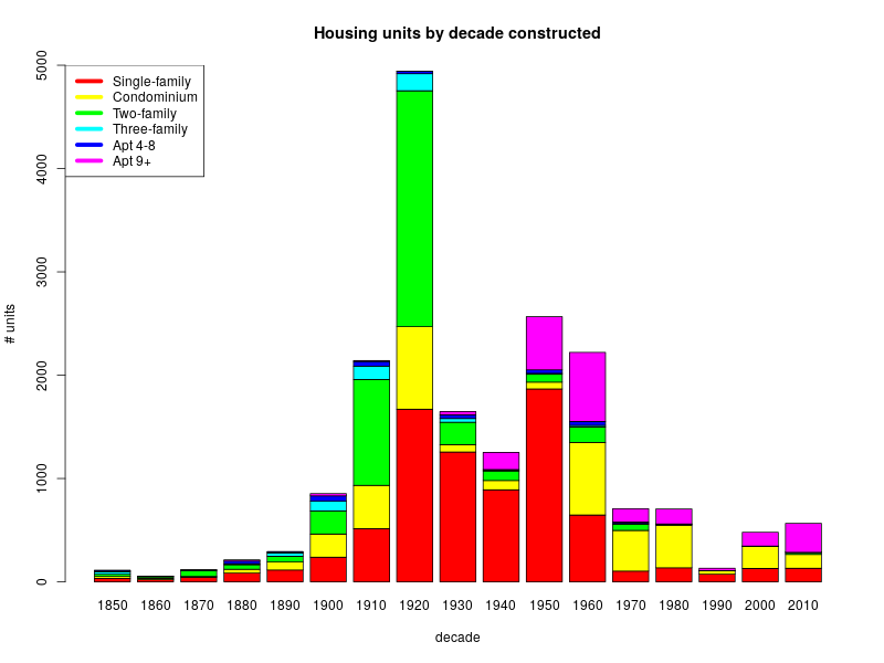 Bar chart showing Arlington housing by decade built.