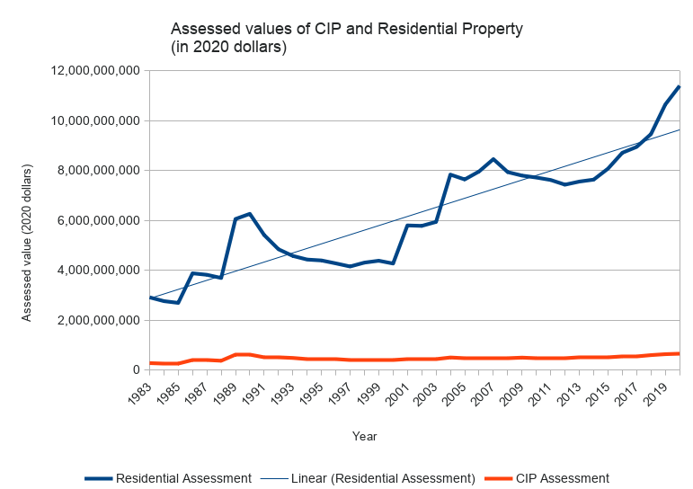 Graph of Arlington Commercial and Residential property taxes over time