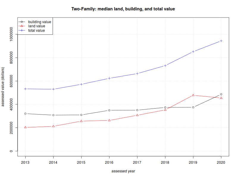 Median land and building cost for two-family homes, by year