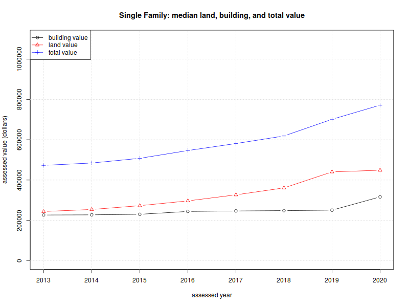 Graph of Land and building cost for single family homes, by year.
