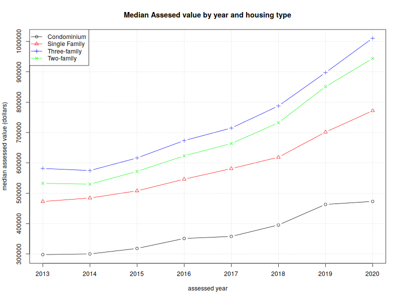 Graph of Median assesed values by year and housing type